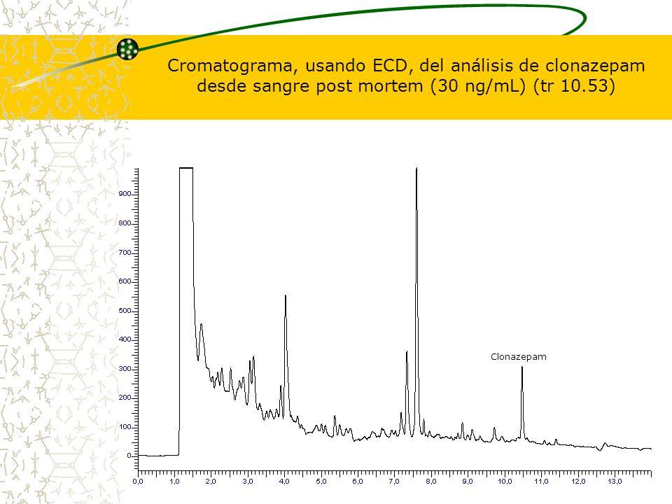 Cromatograma, usando ECD, del análisis de clonazepam desde sangre post mortem (30 ng/mL) (tr 10.53) Clonazepam
