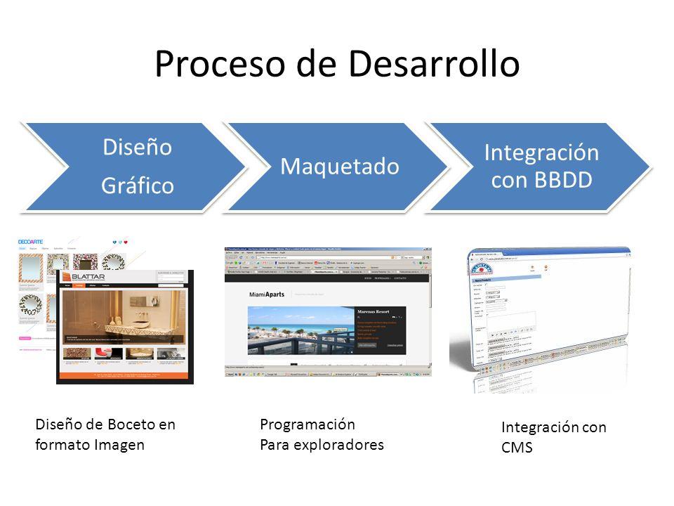 Proceso de Desarrollo Diseño Gráfico Maquetado Integración con BBDD Diseño de Boceto en formato Imagen Programación Para exploradores Integración con CMS