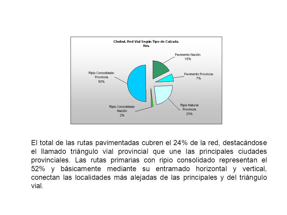 El total de las rutas pavimentadas cubren el 24% de la red, destacándose el llamado triángulo vial provincial que une las principales ciudades provinciales.