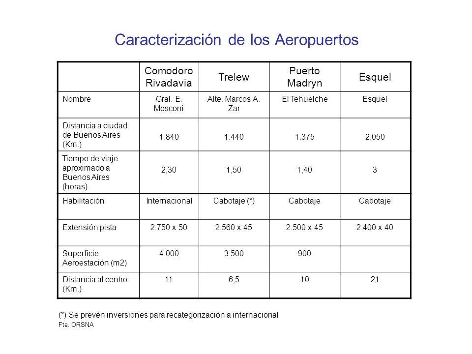 Caracterización de los Aeropuertos Comodoro Rivadavia Trelew Puerto Madryn Esquel NombreGral.