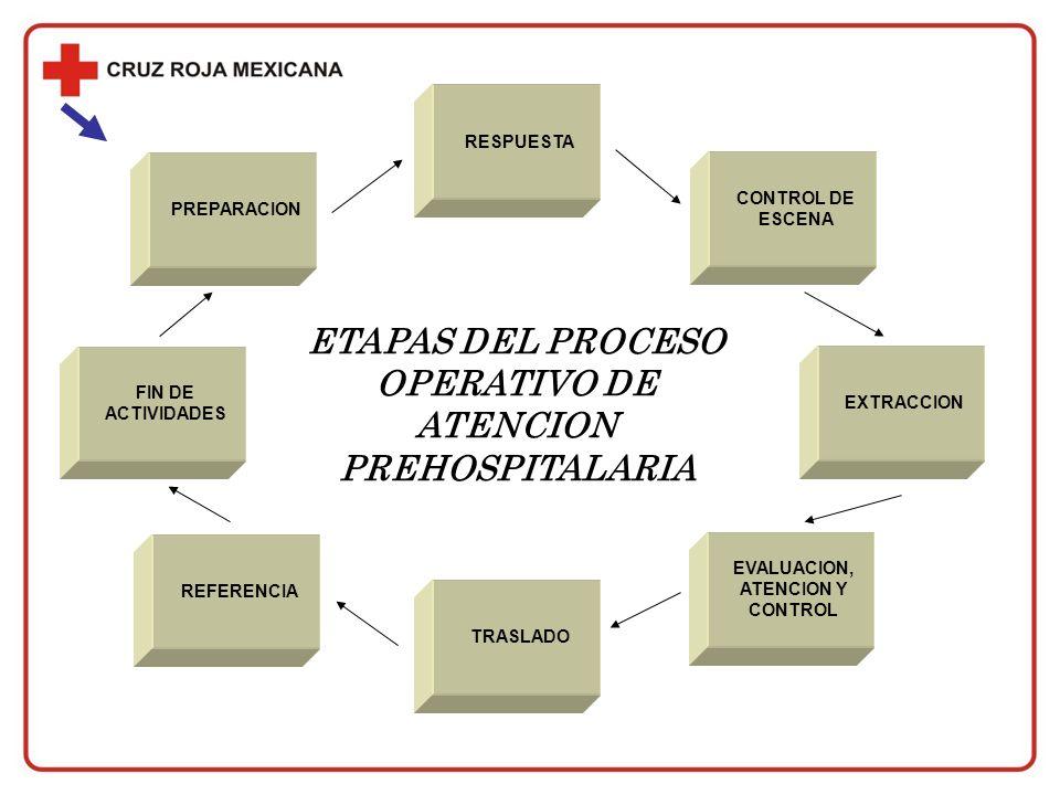 ETAPAS DEL PROCESO OPERATIVO DE ATENCION PREHOSPITALARIA PREPARACIONRESPUESTA CONTROL DE ESCENA EXTRACCION EVALUACION, ATENCION Y CONTROL TRASLADOREFE