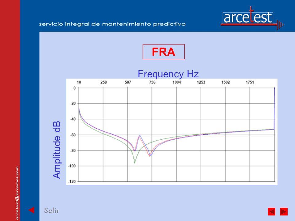 PORTADA Salir FRA Frequency Hz Amplitude dB