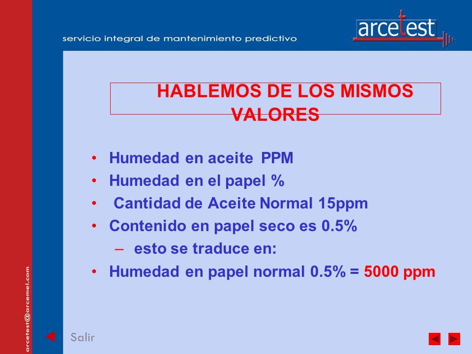 PORTADA Salir HABLEMOS DE LOS MISMOS VALORES Humedad en aceite PPM Humedad en el papel % Cantidad de Aceite Normal 15ppm Contenido en papel seco es 0.5% – esto se traduce en: Humedad en papel normal 0.5% = 5000 ppm