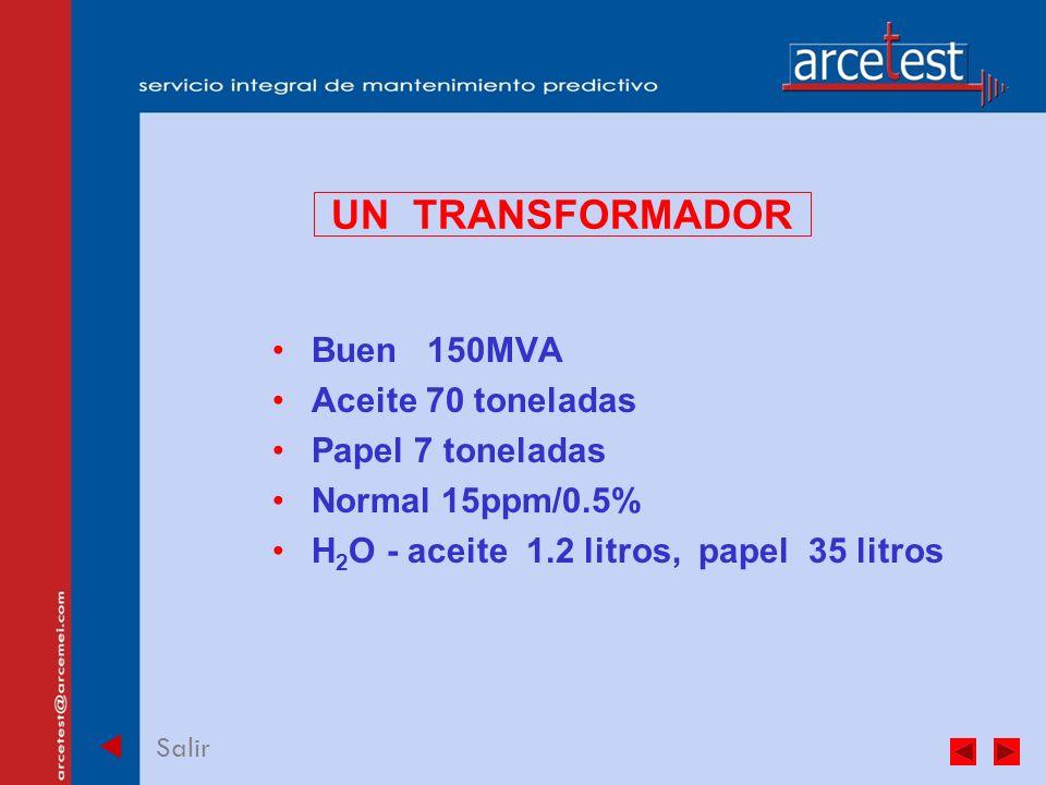 PORTADA Salir UN TRANSFORMADOR Buen 150MVA Aceite 70 toneladas Papel 7 toneladas Normal 15ppm/0.5% H 2 O - aceite 1.2 litros, papel 35 litros