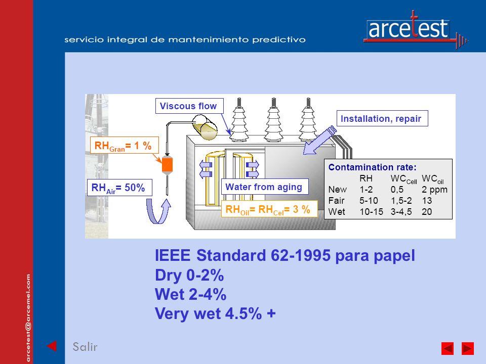 PORTADA Salir IEEE Standard 62-1995 para papel Dry 0-2% Wet 2-4% Very wet 4.5% +