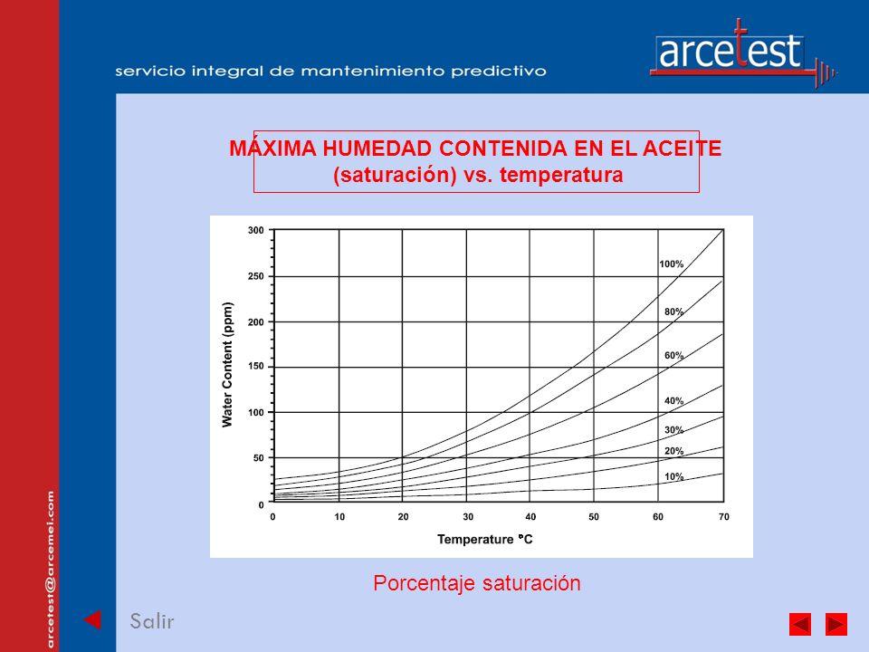 PORTADA Salir MÁXIMA HUMEDAD CONTENIDA EN EL ACEITE (saturación) vs.