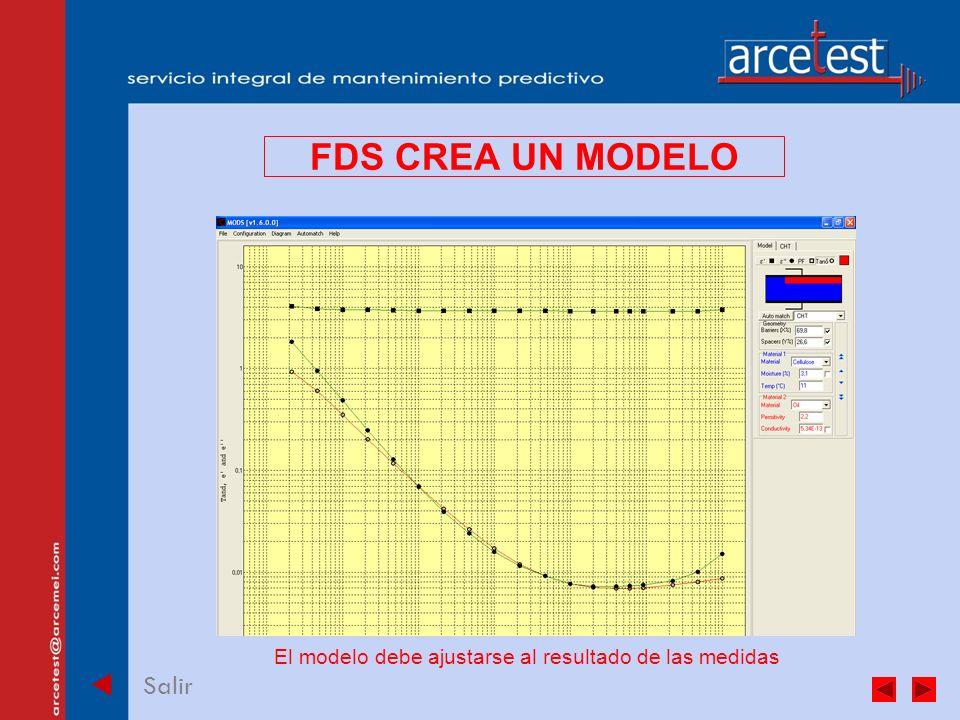 PORTADA Salir FDS CREA UN MODELO El modelo debe ajustarse al resultado de las medidas