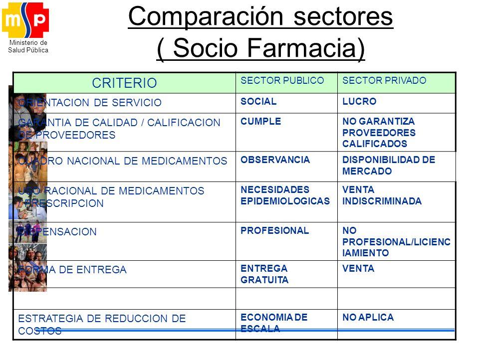 Ministerio de Salud Pública Comparación sectores ( Socio Farmacia) CRITERIO SECTOR PUBLICOSECTOR PRIVADO ORIENTACION DE SERVICIO SOCIALLUCRO GARANTIA