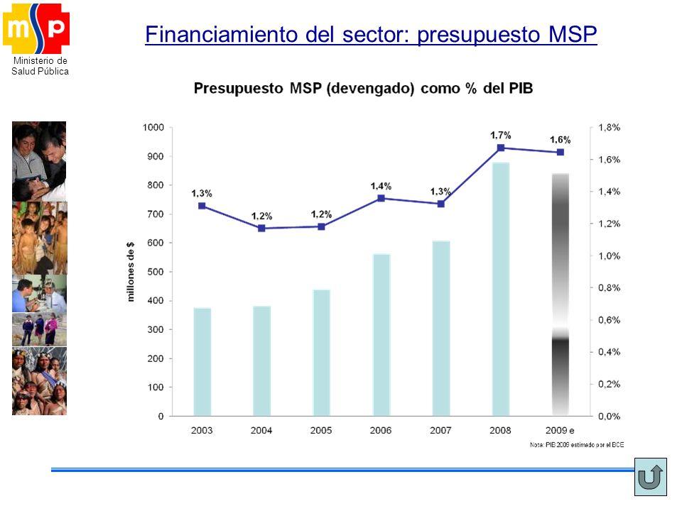 Ministerio de Salud Pública Financiamiento del sector: presupuesto MSP