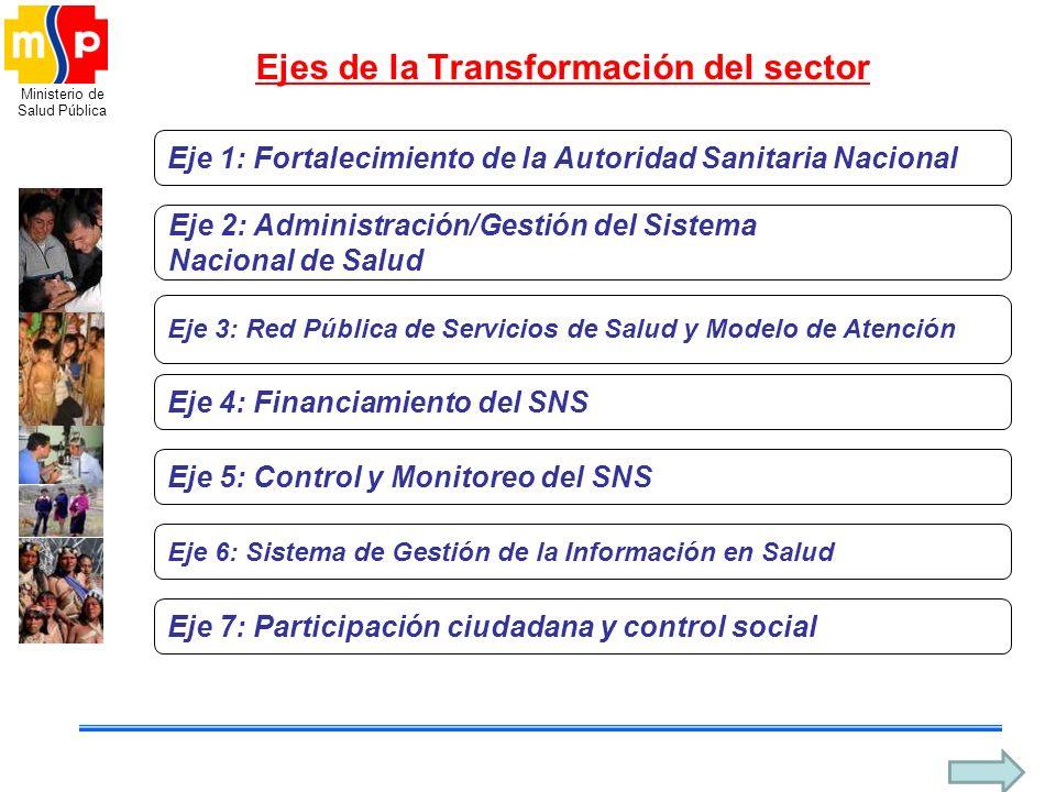 Ministerio de Salud Pública Ejes de la Transformación del sector Eje 1: Fortalecimiento de la Autoridad Sanitaria Nacional Eje 2: Administración/Gesti