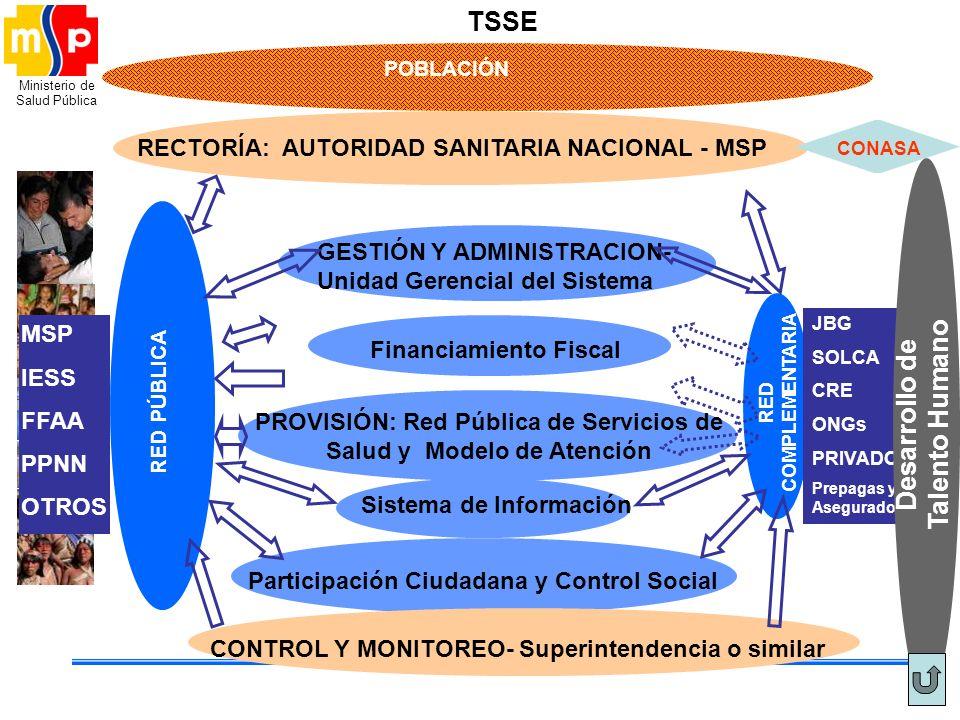 Ministerio de Salud Pública TSSE POBLACIÓN RECTORÍA: AUTORIDAD SANITARIA NACIONAL - MSP GESTIÓN Y ADMINISTRACION- Unidad Gerencial del Sistema PROVISI