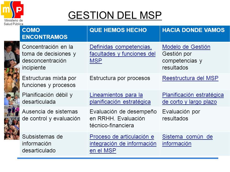 Ministerio de Salud Pública GESTION DEL MSP COMO ENCONTRAMOS QUE HEMOS HECHOHACIA DONDE VAMOS Concentración en la toma de decisiones y desconcentració
