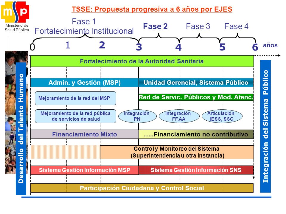 Ministerio de Salud Pública TSSE: Propuesta progresiva a 6 años por EJES 0 12 3 4 5 6 Fase 1 Fortalecimiento Institucional Fase 2Fase 3Fase 4 años For