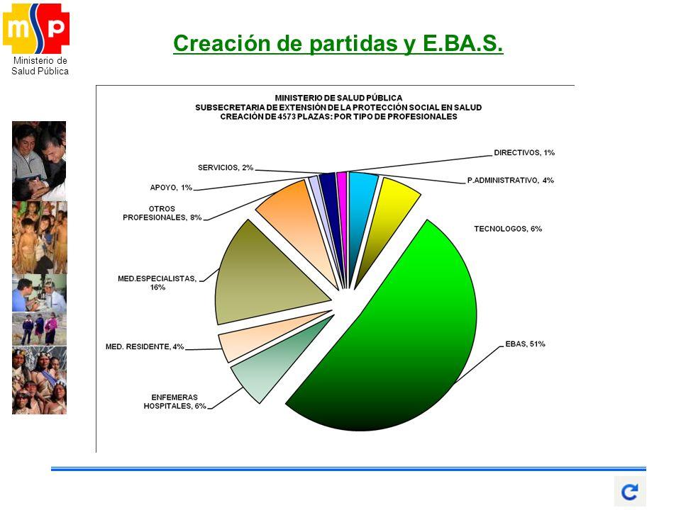 Ministerio de Salud Pública Creación de partidas y E.BA.S.