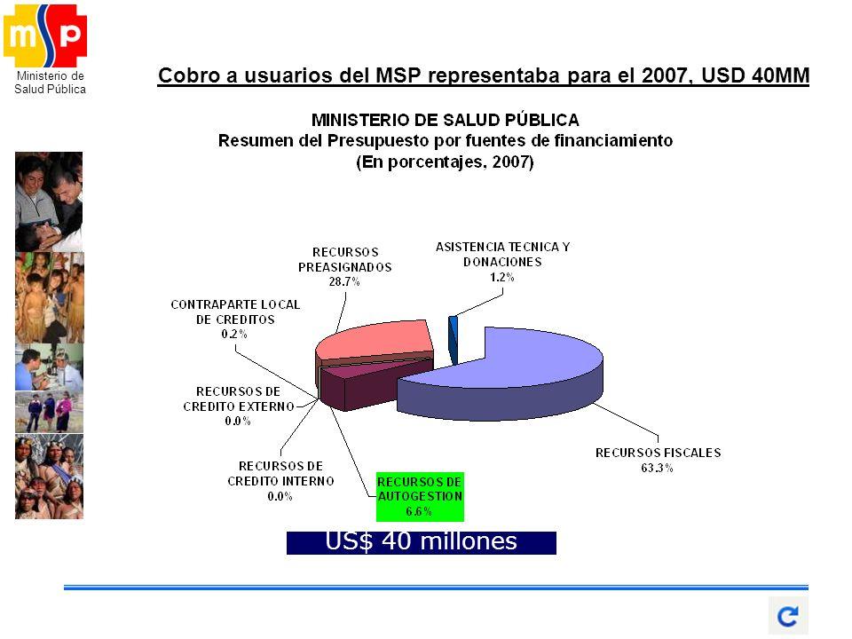 Ministerio de Salud Pública US$ 40 millones Cobro a usuarios del MSP representaba para el 2007, USD 40MM