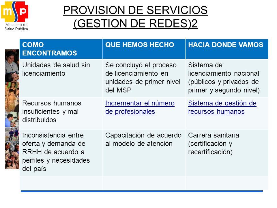Ministerio de Salud Pública PROVISION DE SERVICIOS (GESTION DE REDES)2 COMO ENCONTRAMOS QUE HEMOS HECHOHACIA DONDE VAMOS Unidades de salud sin licenci