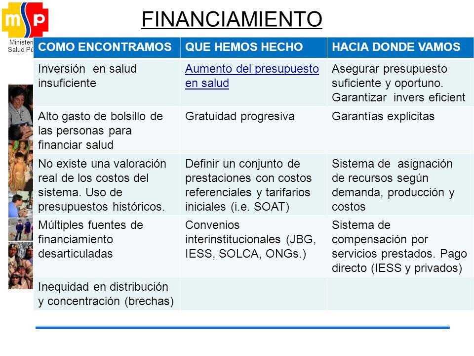 Ministerio de Salud Pública FINANCIAMIENTO COMO ENCONTRAMOSQUE HEMOS HECHOHACIA DONDE VAMOS Inversión en salud insuficiente Aumento del presupuesto en