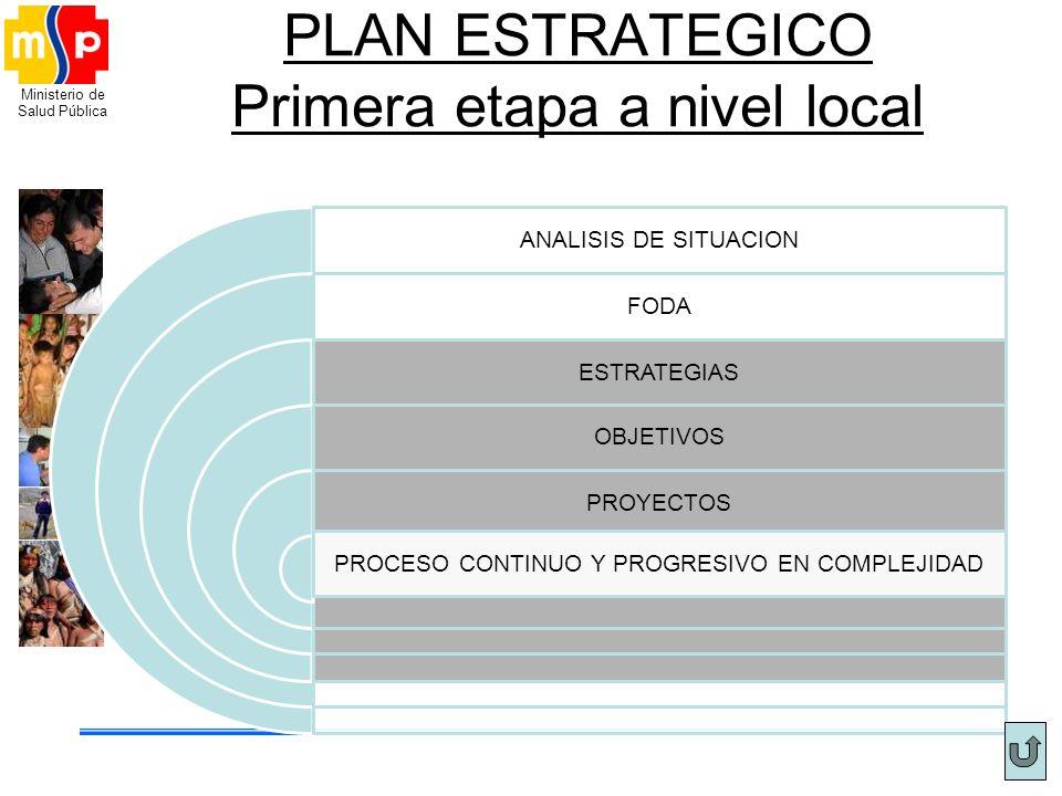 Ministerio de Salud Pública PLAN ESTRATEGICO Primera etapa a nivel local ANALISIS DE SITUACION FODA ESTRATEGIAS OBJETIVOS PROYECTOS PROCESO CONTINUO Y