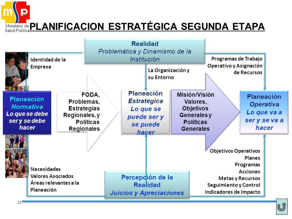 Ministerio de Salud Pública 23 PLANIFICACION ESTRATÉGICA SEGUNDA ETAPA Planeación Operativa Lo que va a ser y se va a hacer Misión/Visión Valores, Obj