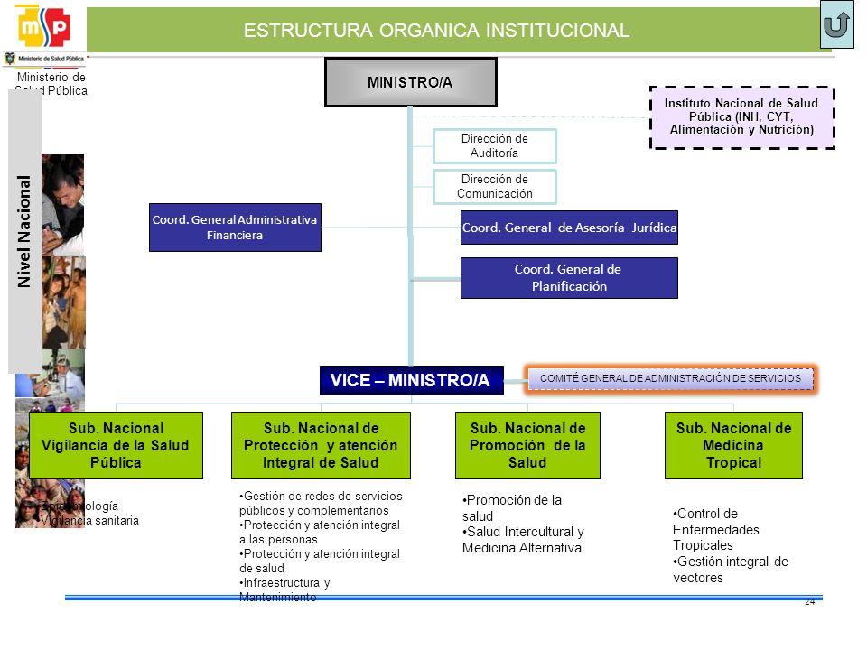 Ministerio de Salud Pública ESTRUCTURA ORGANICA INSTITUCIONAL MINISTRO/A Coord. General de Asesoría Jurídica Sub. Nacional de Promoción de la Salud Su