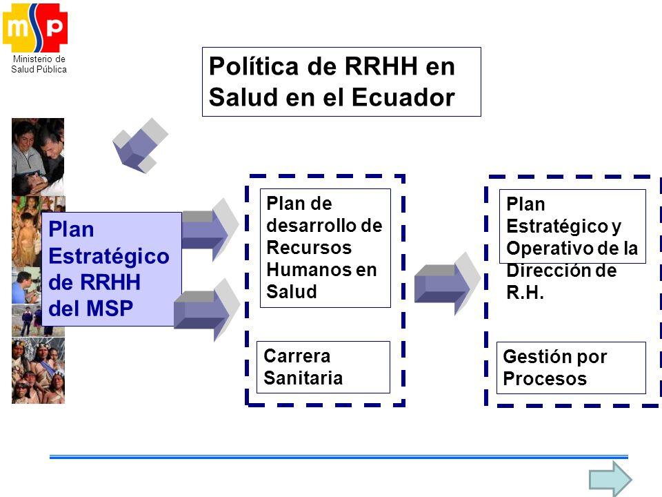 Ministerio de Salud Pública Plan Estratégico de RRHH del MSP Plan de desarrollo de Recursos Humanos en Salud Carrera Sanitaria Plan Estratégico y Oper