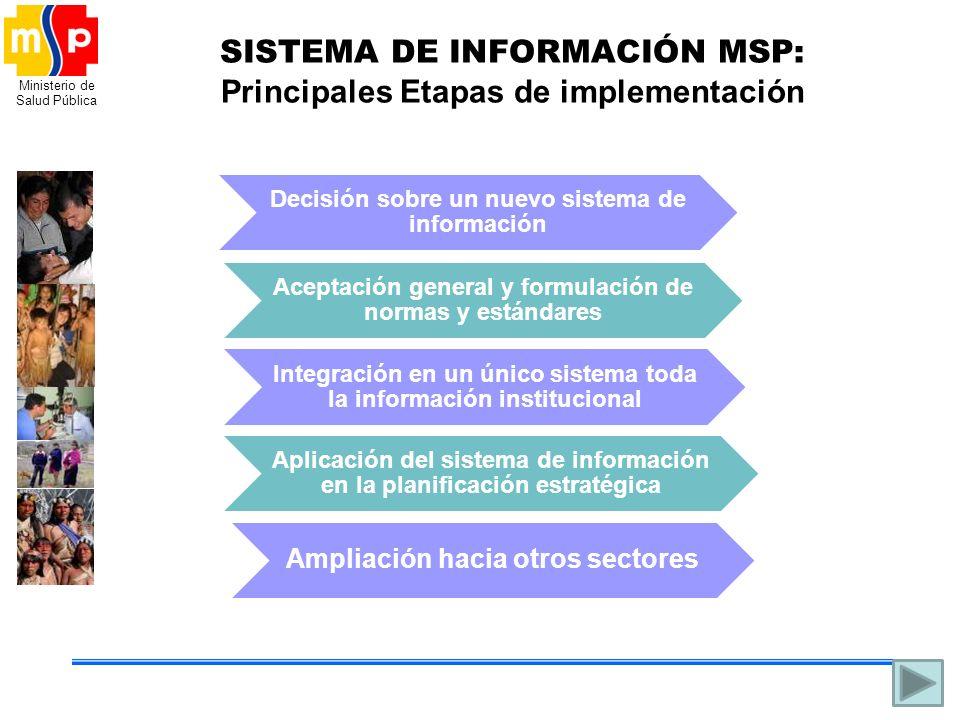 Ministerio de Salud Pública SISTEMA DE INFORMACIÓN MSP: Principales Etapas de implementación Decisión sobre un nuevo sistema de información Ampliación