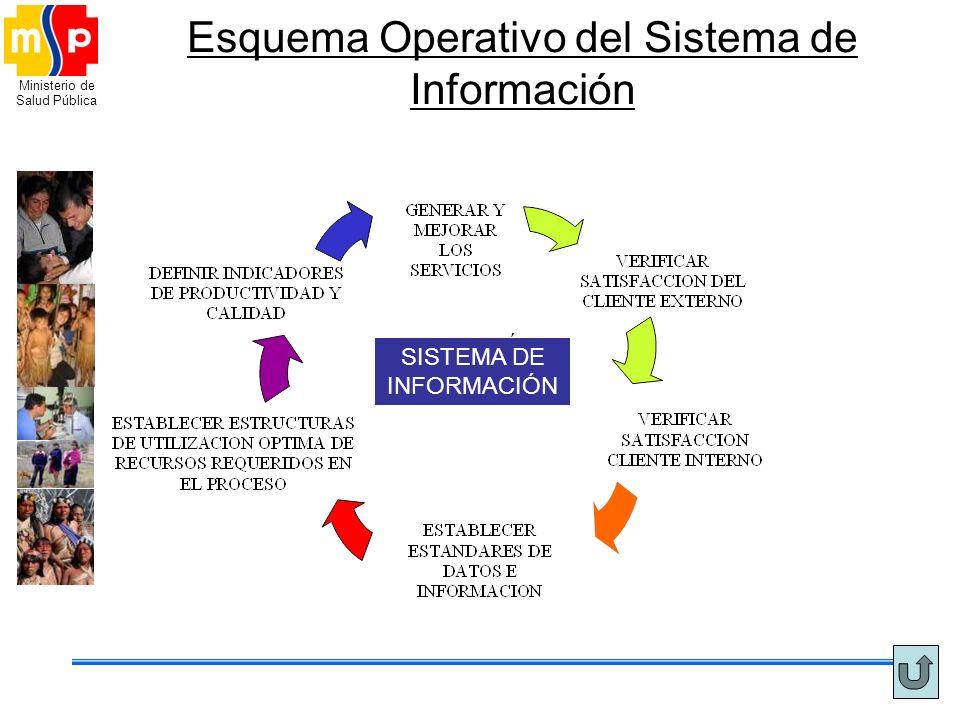 Ministerio de Salud Pública Esquema Operativo del Sistema de Información SISTEMA DE INFORMACIÓN