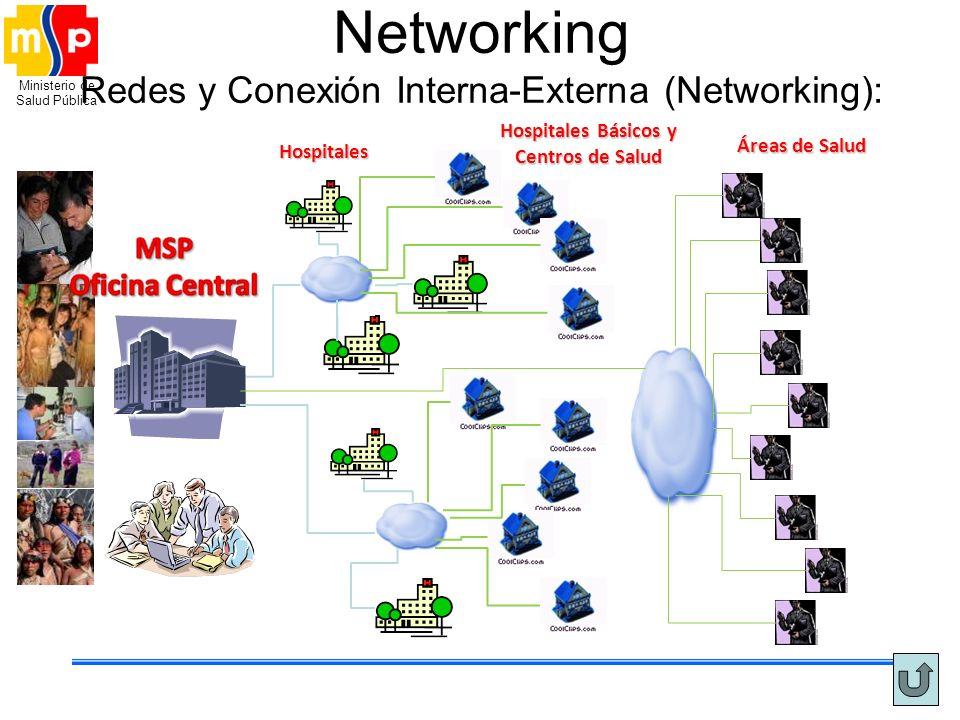Ministerio de Salud Pública Networking Redes y Conexión Interna-Externa (Networking): Hospitales Hospitales Básicos y Centros de Salud Áreas de Salud