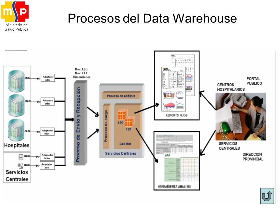 Ministerio de Salud Pública Procesos del Data Warehouse