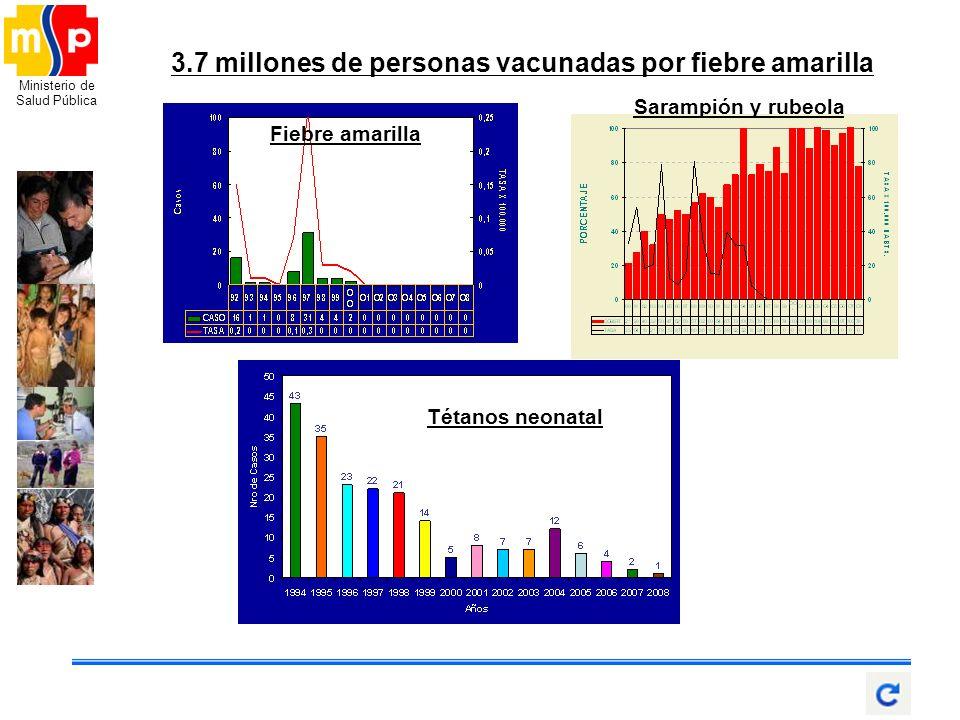 Ministerio de Salud Pública 3.7 millones de personas vacunadas por fiebre amarilla Fiebre amarilla Tétanos neonatal Sarampión y rubeola
