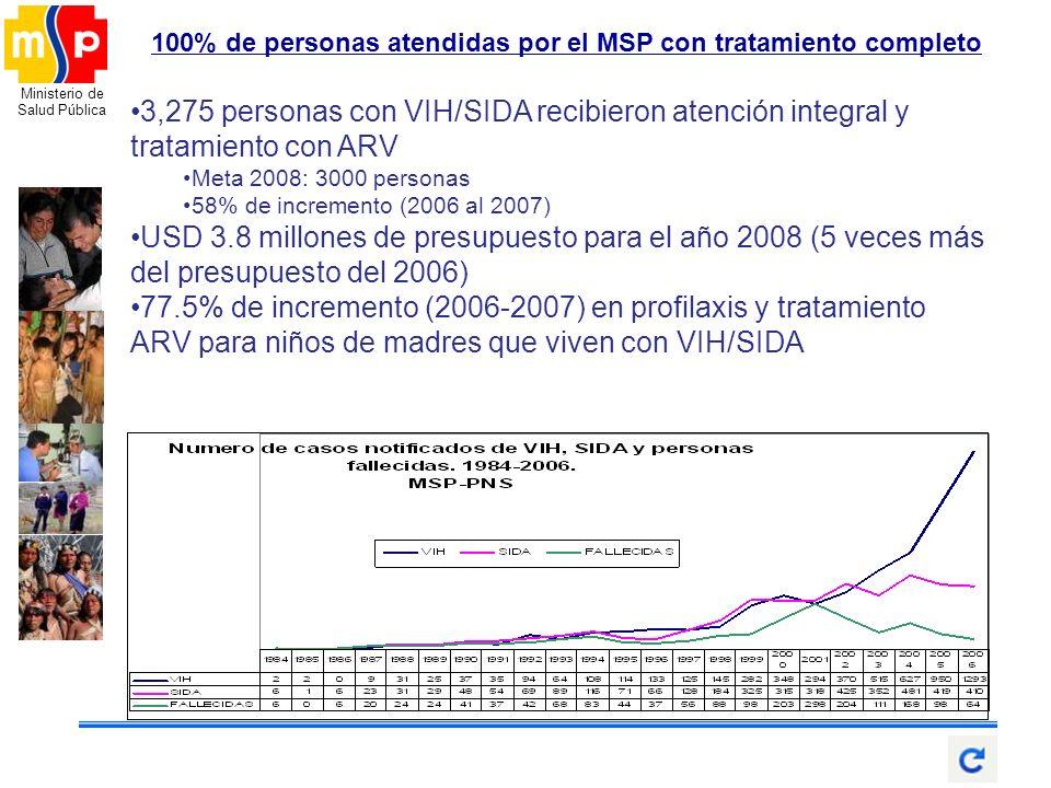 Ministerio de Salud Pública 100% de personas atendidas por el MSP con tratamiento completo 3,275 personas con VIH/SIDA recibieron atención integral y