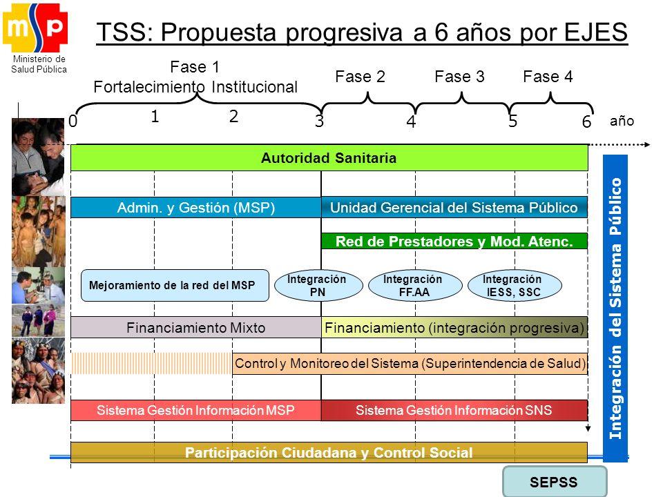 Ministerio de Salud Pública TSS: Propuesta progresiva a 6 años por EJES 0 1 2 3 4 5 6 Fase 1 Fortalecimiento Institucional Fase 2Fase 3Fase 4 año Auto