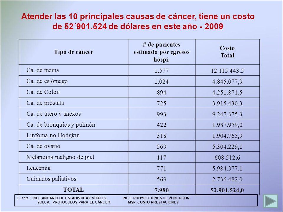 Atender las 10 principales causas de cáncer, tiene un costo de 52´901.524 de dólares en este año - 2009 Fuente: INEC ANUARIO DE ESTADÍSTICAS VITALES.