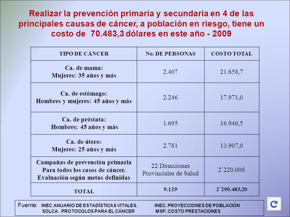 Realizar la prevención primaria y secundaria en 4 de las principales causas de cáncer, a población en riesgo, tiene un costo de 70.483,3 dólares en es