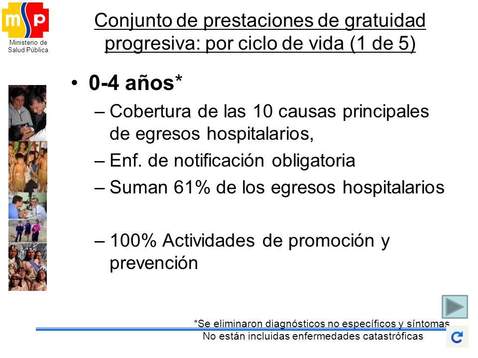 Ministerio de Salud Pública Conjunto de prestaciones de gratuidad progresiva: por ciclo de vida (1 de 5) 0-4 años* –Cobertura de las 10 causas princip