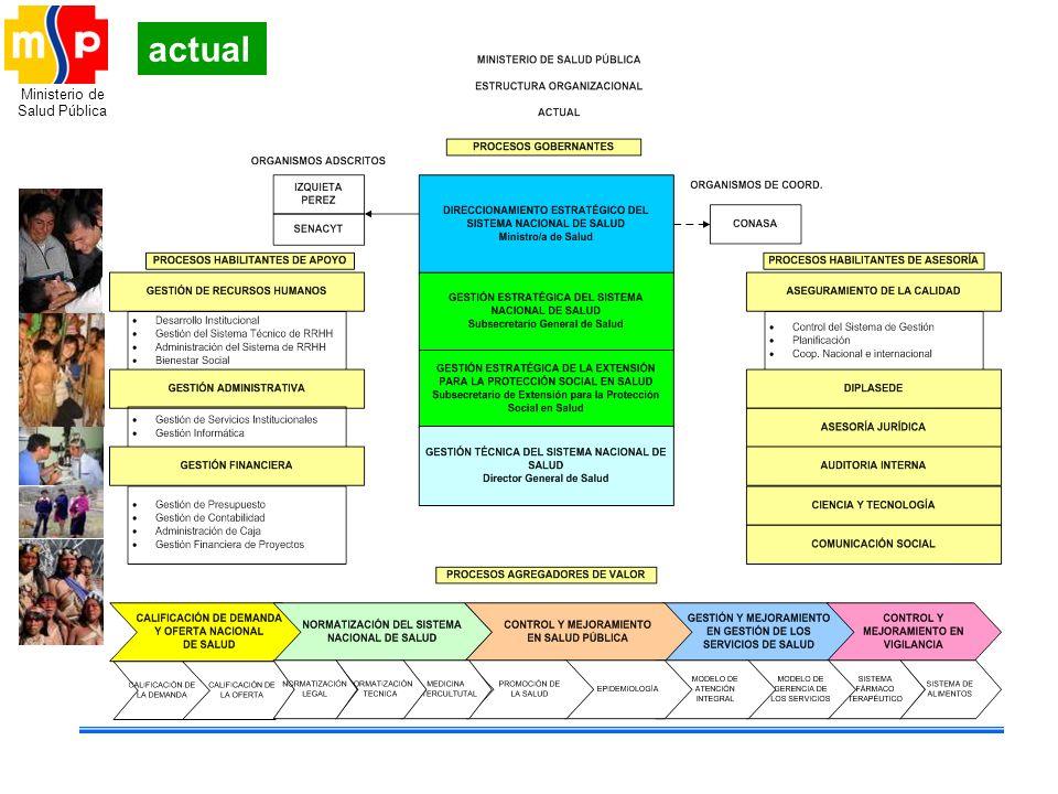 Ministerio de Salud Pública actual
