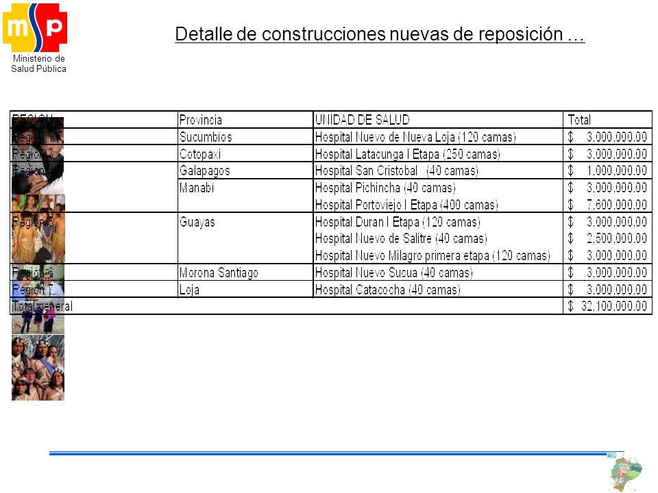 Ministerio de Salud Pública Detalle de construcciones nuevas de reposición …