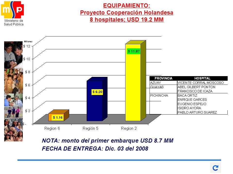 Ministerio de Salud Pública EQUIPAMIENTO: Proyecto Cooperación Holandesa 8 hospitales; USD 19.2 MM NOTA: monto del primer embarque USD 8.7 MM FECHA DE