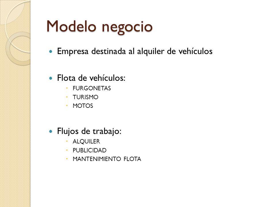 Modelo negocio Empresa destinada al alquiler de vehículos Flota de vehículos: FURGONETAS TURISMO MOTOS Flujos de trabajo: ALQUILER PUBLICIDAD MANTENIM