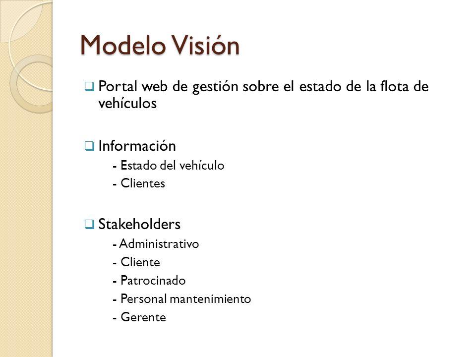 Modelo Visión Portal web de gestión sobre el estado de la flota de vehículos Información - Estado del vehículo - Clientes Stakeholders - Administrativ