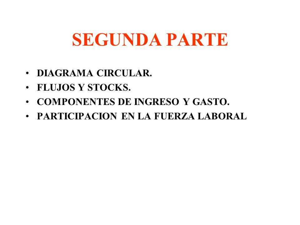 SEGUNDA PARTE DIAGRAMA CIRCULAR.FLUJOS Y STOCKS. COMPONENTES DE INGRESO Y GASTO.