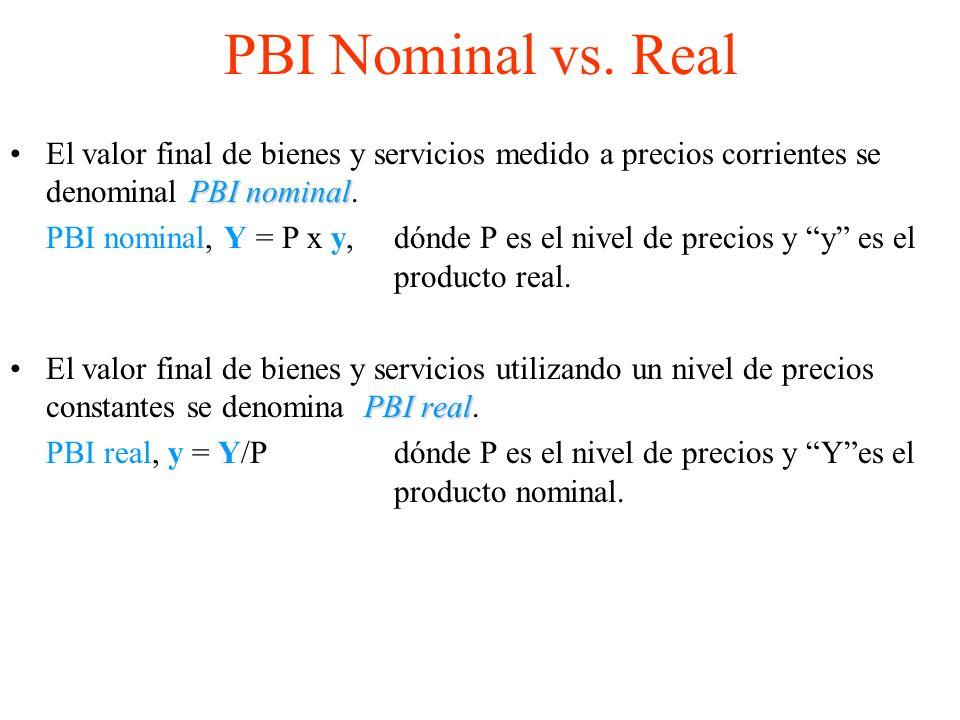 PBI Nominal vs.