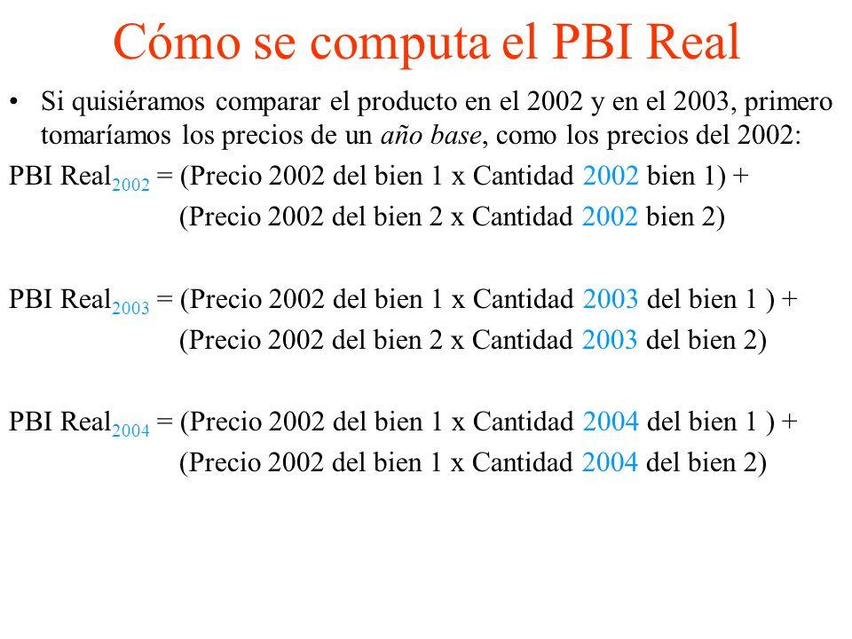 Cómo se computa el PBI Real Si quisiéramos comparar el producto en el 2002 y en el 2003, primero tomaríamos los precios de un año base, como los precios del 2002: PBI Real 2002 = (Precio 2002 del bien 1 x Cantidad 2002 bien 1) + (Precio 2002 del bien 2 x Cantidad 2002 bien 2) PBI Real 2003 = (Precio 2002 del bien 1 x Cantidad 2003 del bien 1 ) + (Precio 2002 del bien 2 x Cantidad 2003 del bien 2) PBI Real 2004 = (Precio 2002 del bien 1 x Cantidad 2004 del bien 1 ) + (Precio 2002 del bien 1 x Cantidad 2004 del bien 2)