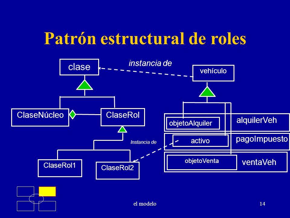 el modelo14 Patrón estructural de roles vehículo objetoAlquiler activo objetoVenta clase ClaseNúcleo ClaseRol1 ClaseRol2 ClaseRol instancia de Instanc