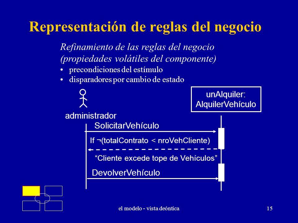 el modelo - vista deóntica15 Representación de reglas del negocio Refinamiento de las reglas del negocio (propiedades volátiles del componente) precon