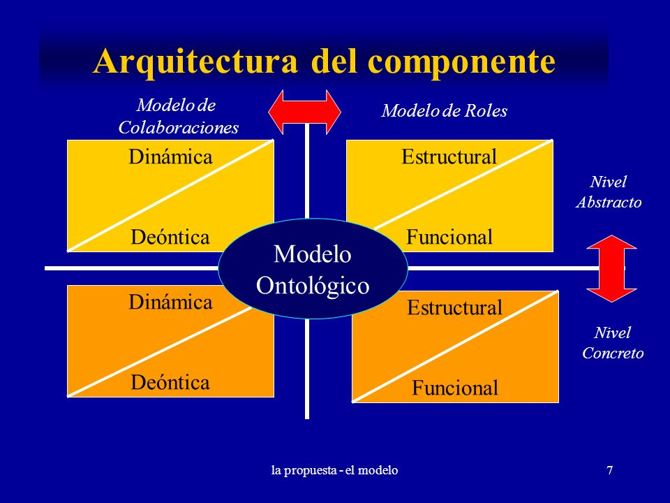la propuesta - el modelo7 Arquitectura del componente Modelo de Colaboraciones Modelo de Roles Dinámica Deóntica Estructural Funcional Nivel Abstracto