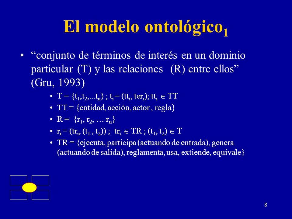 8 El modelo ontológico 1 conjunto de términos de interés en un dominio particular (T) y las relaciones (R) entre ellos (Gru, 1993) T = {t 1,t 2,...t n