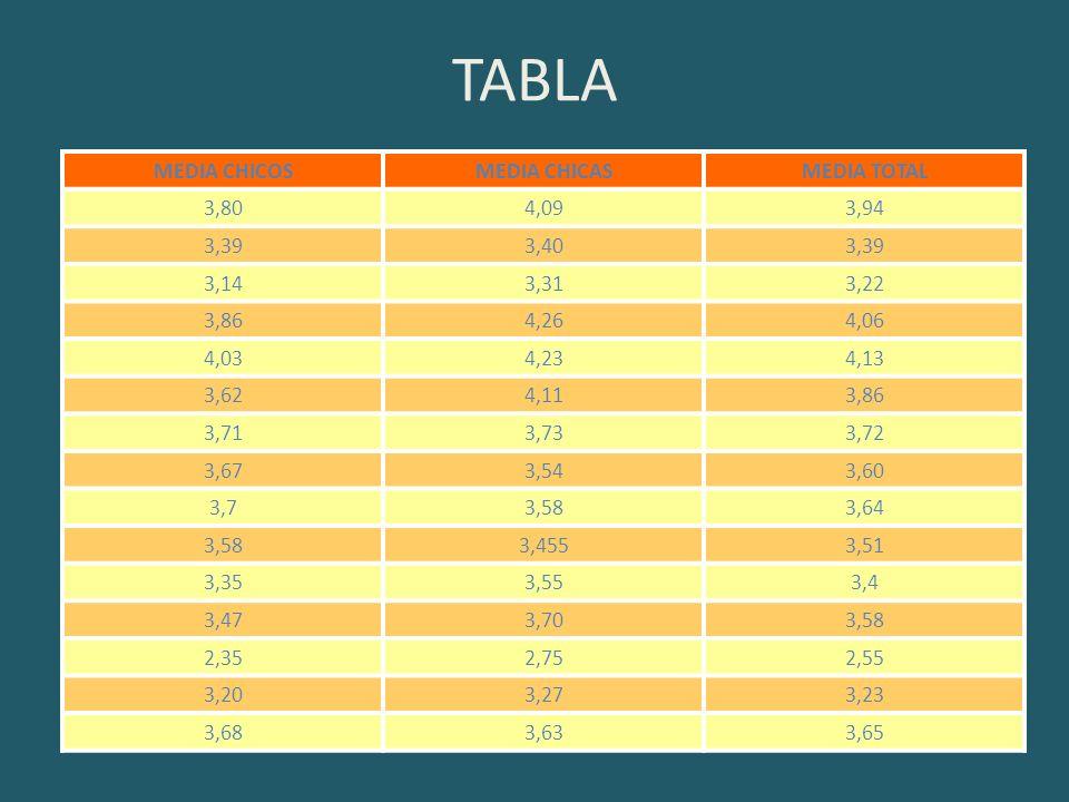 TABLA MEDIA CHICOSMEDIA CHICASMEDIA TOTAL 3,804,093,94 3,393,403,39 3,143,313,22 3,864,264,06 4,034,234,13 3,624,113,86 3,713,733,72 3,673,543,60 3,73