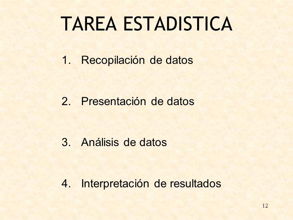 12 TAREA ESTADISTICA 1.Recopilación de datos 2.Presentación de datos 3.Análisis de datos 4.Interpretación de resultados