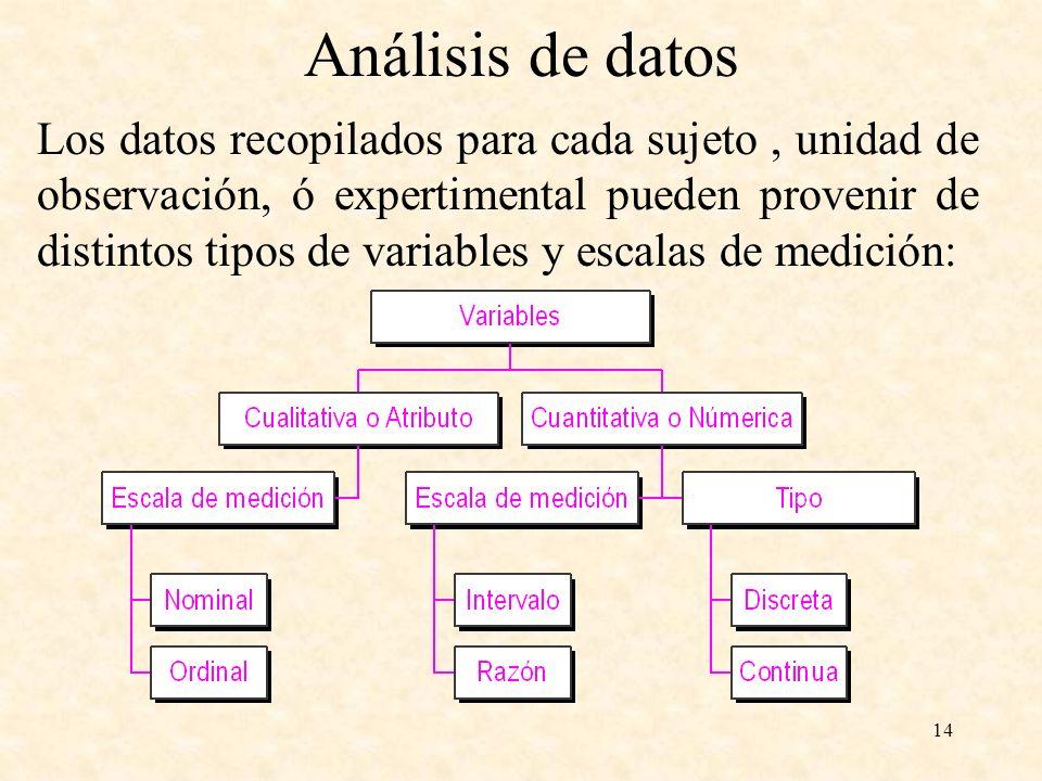 14 Los datos recopilados para cada sujeto, unidad de observación, ó expertimental pueden provenir de distintos tipos de variables y escalas de medició